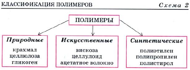 Основные структурные понятия | химия онлайн