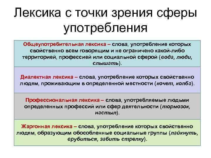 Общеупотребительная лексика – примеры - помощник для школьников спринт-олимпик.ру