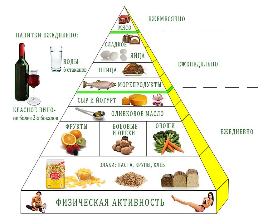 Здоровое питание —что это такое? главные правила здорового рациона