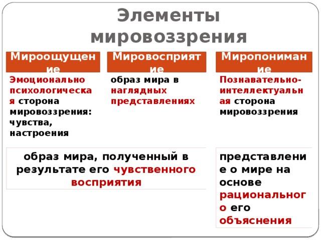 Виды мировоззрений: понятие и формы :: businessman.ru