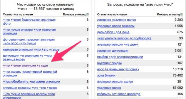 Проверка частотности запросов - be1.ru