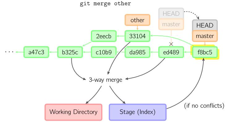 Github actions как ci/cd для сайта на статическом генераторе и github pages / хабр