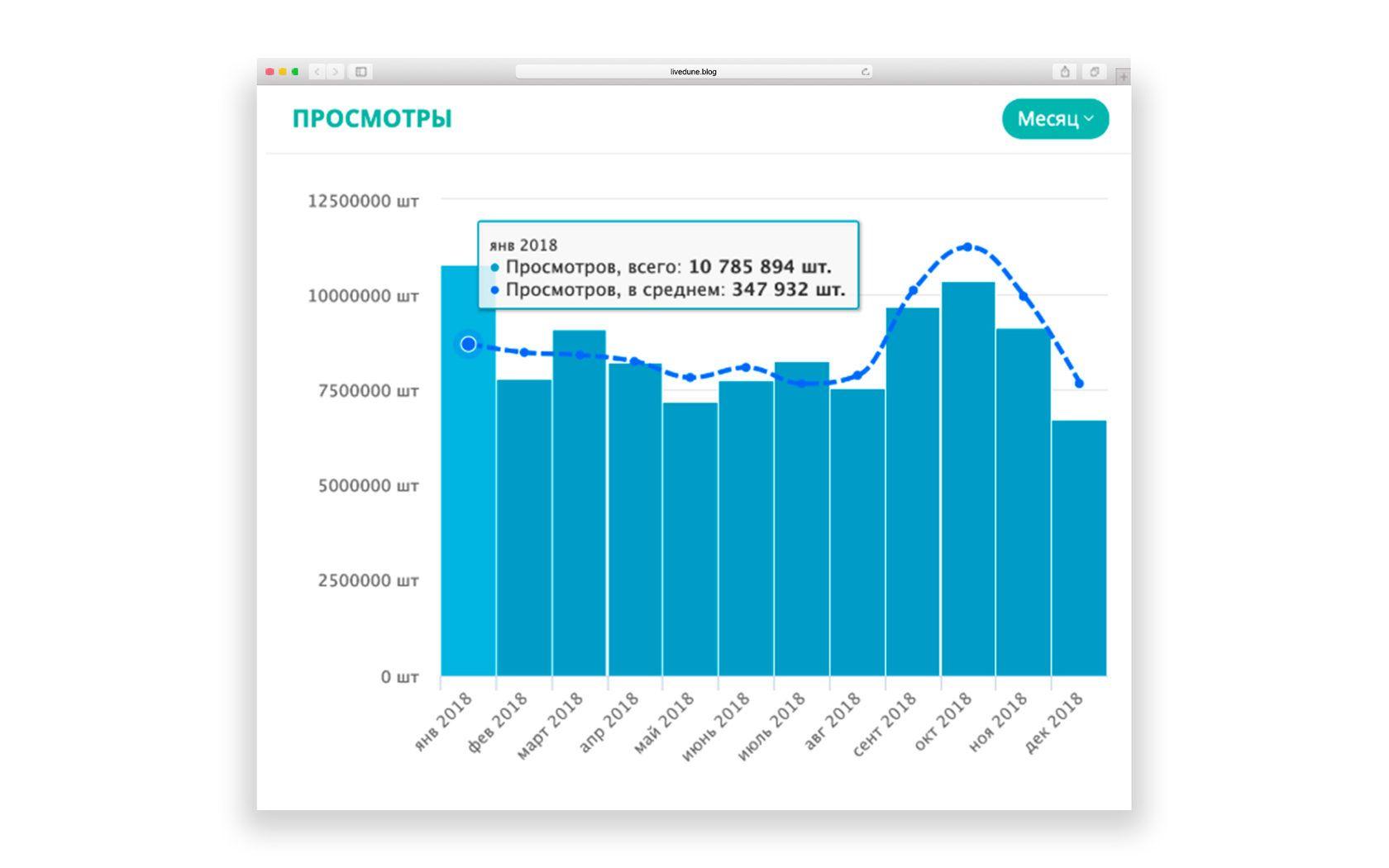 Что значит охват в инстаграме в статистике под фото: как посмотреть, увеличить
