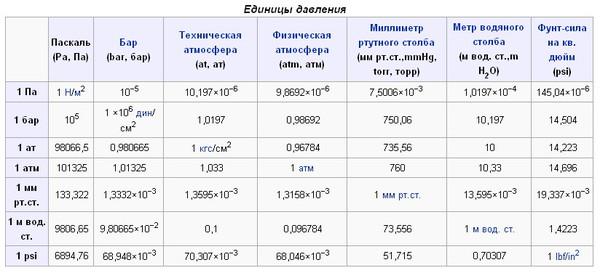 Мпа - мегапаскаль. конвертер величин. / конвертер единиц давления, метрические единицы