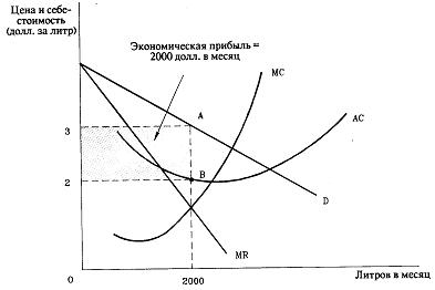 Плюсы и минусы монополистической конкуренции | плюсы и минусы