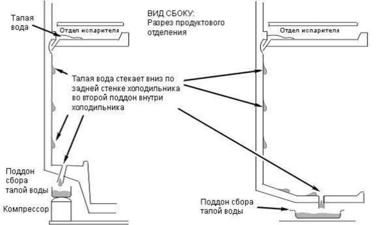 Капельная система разморозки холодильника: что это и как работает