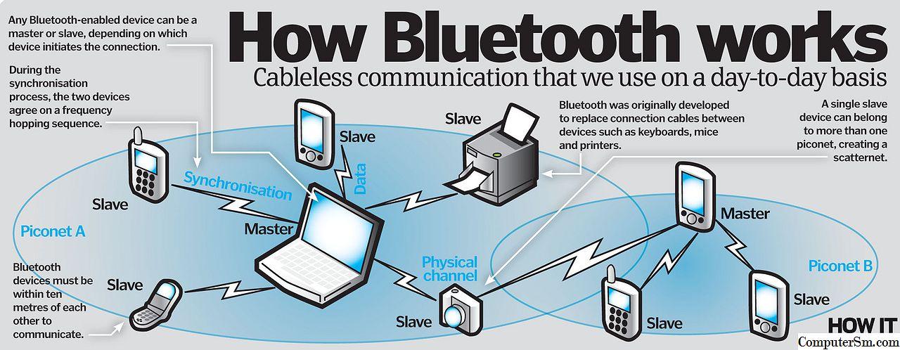 Аудио через bluetooth: максимально подробно о профилях, кодеках и устройствах