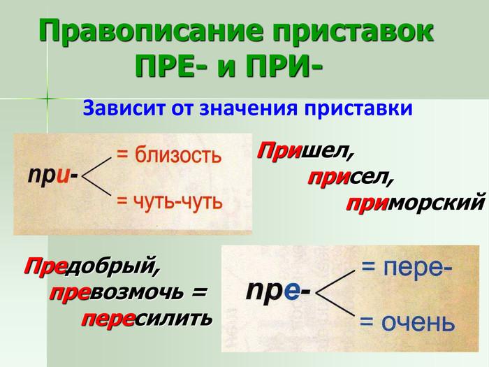 Как пишутся приставки в русском языке: таблица и правила