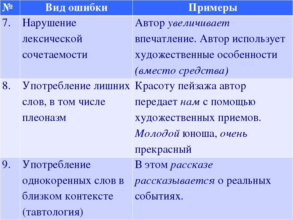 Основные лексические нормы современного русского языка: нормы и примеры возможных ошибок