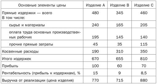 Ценообразование — википедия. что такое ценообразование