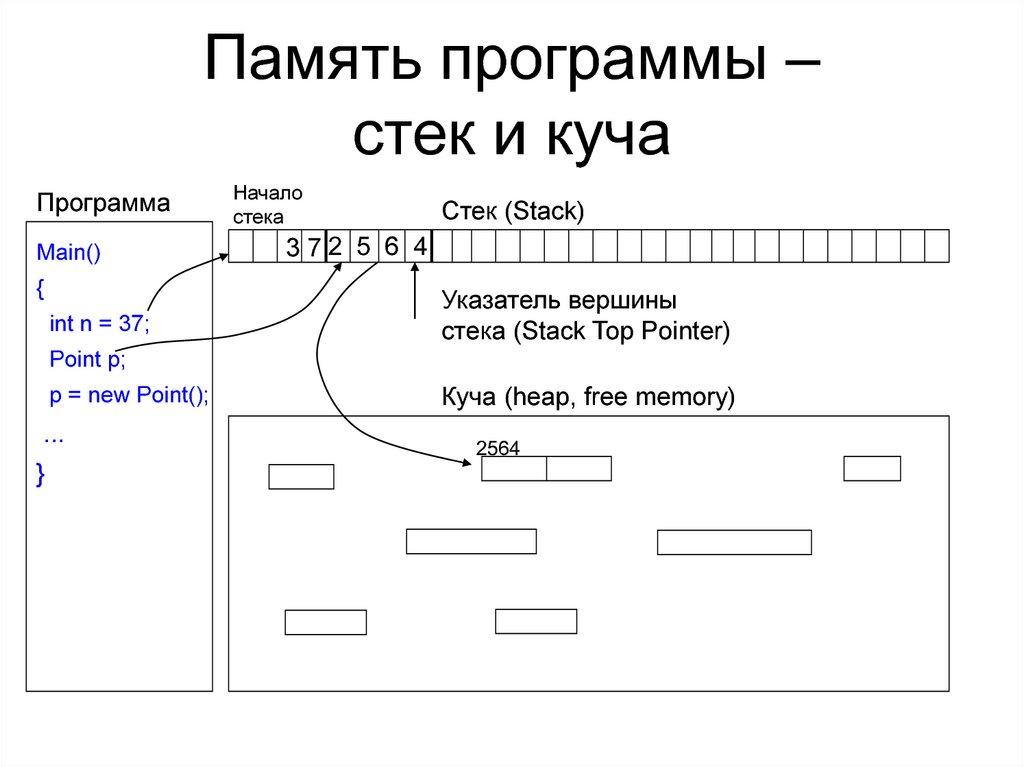 Стек: что это такое и применение :: syl.ru