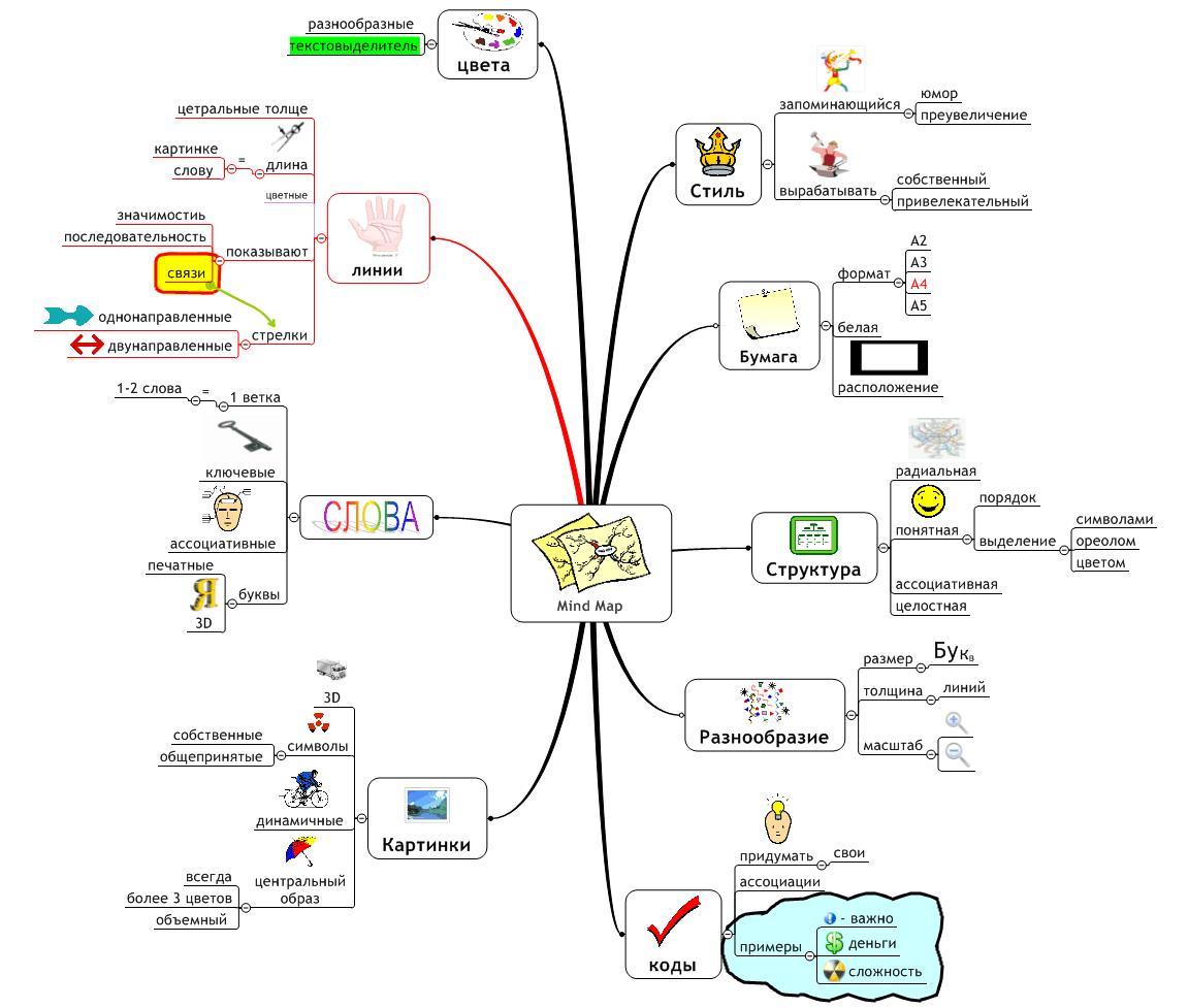 Что такое майндмэп: подробное описание и разбор + сервисы для создания