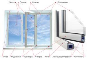 Окна в законе — википро: отраслевая энциклопедия. окна, двери, мебель
