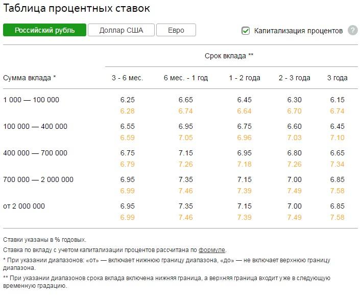 Официальный сайт - сбербанк премьер