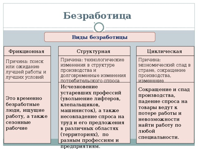 Уровни безработицы: понятие, формула :: businessman.ru