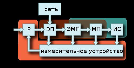 Электроприводы:  схемы, системы, классификация