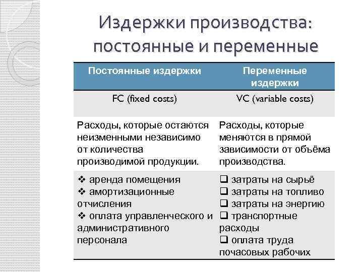 Основные виды затрат