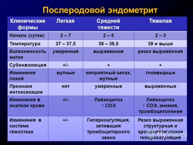 ➤метроэндометрит хронический и подострый  лечение метроэндометрита за _ руб. в москве лечение метроэндометрита подострого