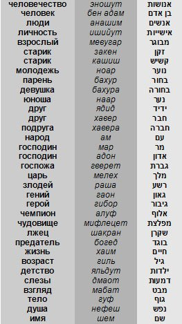 Иврит и идиш - в чем разница? иврит и идиш: алфавит