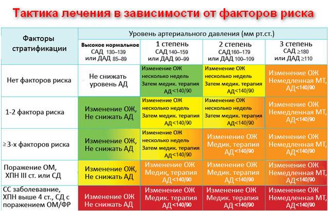 Гипертоническая болезнь 2 степени: причины, симптомы, диагностика, лечение