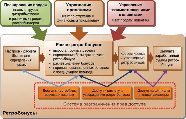 Ретроспективный анализ: предмет, цели, этапы