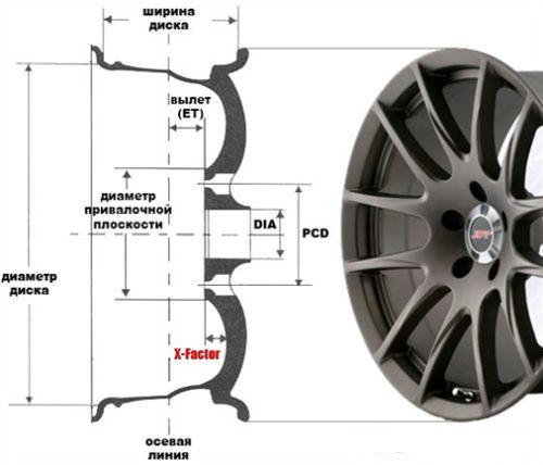Вылет колеса: что это и на что он влияет, колеса с разным вылетом на одной оси
