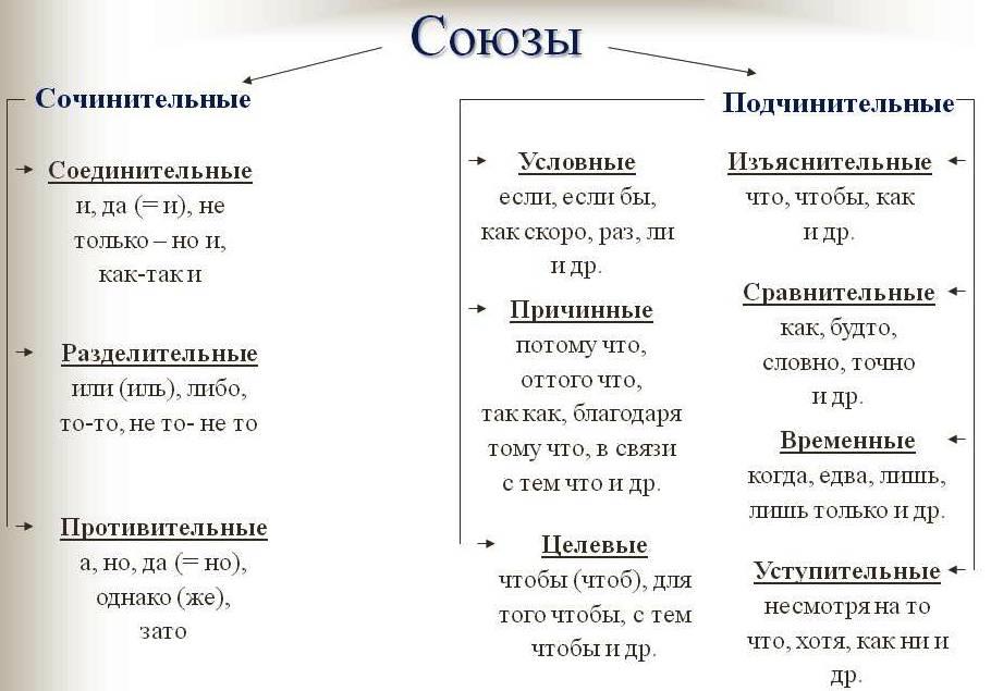 Сложноподчиненное предложение союзы и союзные слова таблица