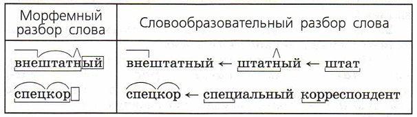 Морфемный и словообразовательный разбор конкретного слова: что это такое – примеры