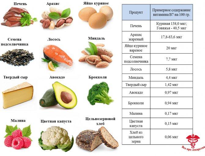 Биотин в продуктах питания: где содержится, с чем лучше усваивается, какие бады и витамины его содержат больше всего