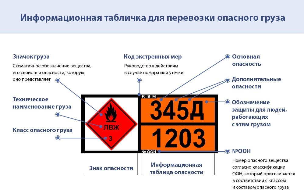 Как получить допог на перевозку опасных грузов в 2020 году: требования