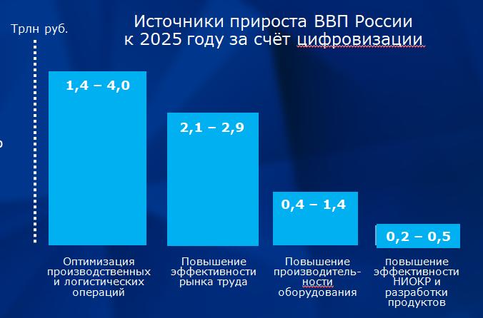 Цифровая экономика россии в 2018 году. что это такое кратко? программа развития | investfuture