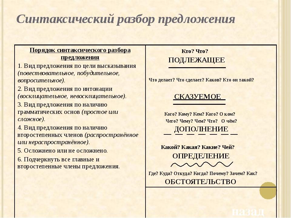Второстепенные члены предложения и главные члены предложения: особенности и различия