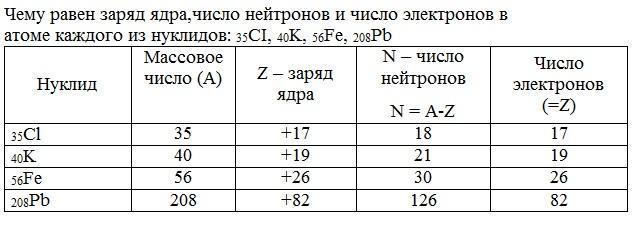 Таблица нуклидов — википедия. что такое таблица нуклидов