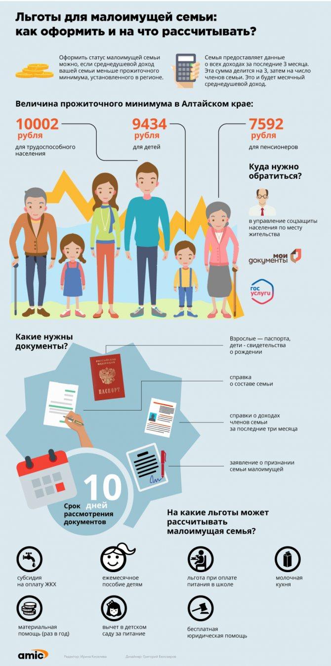 Прожиточный минимум в 2020 году с 1 января в россии