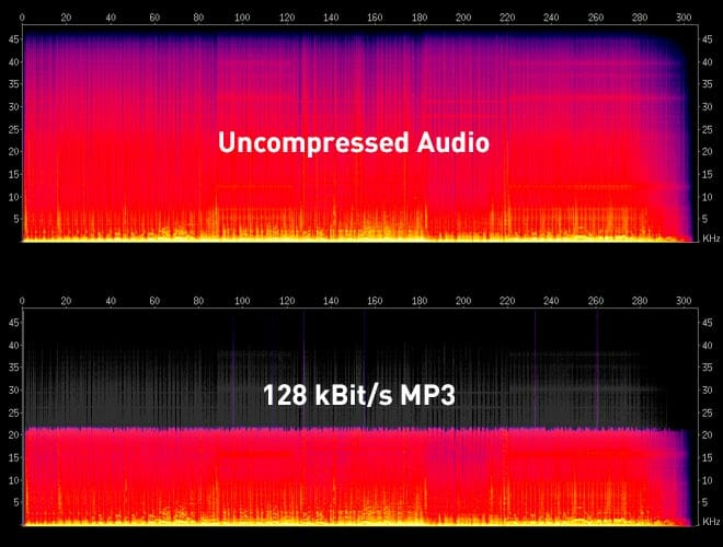 Кодирование графической информации, звуковой и видеоинформации