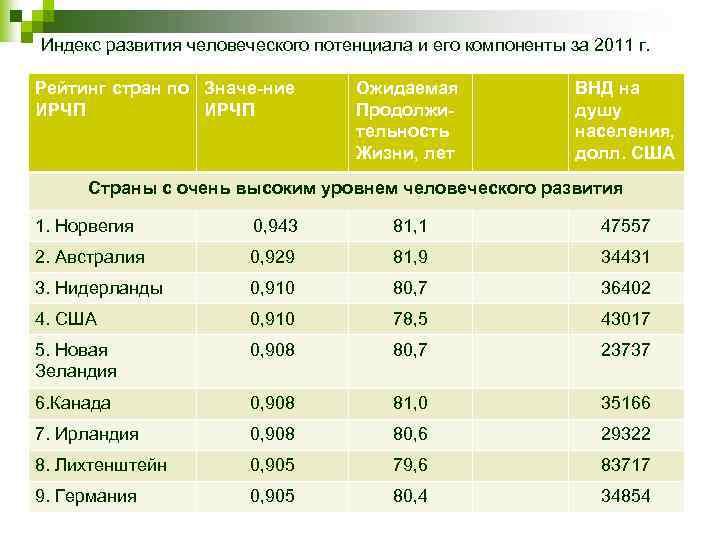 Список стран по индексу человеческого развития