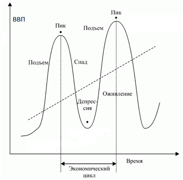 51.экономические циклы: сущность, виды , характеристика фаз