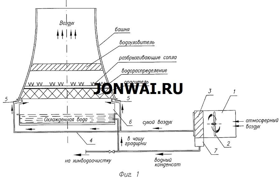 Устройство и принцип действия градирни. как строят градирни для электростанций | miraes.ru
