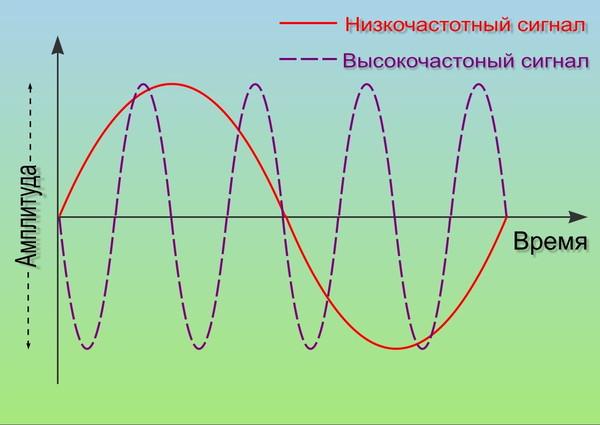 Что такое частота колебаний? :: syl.ru