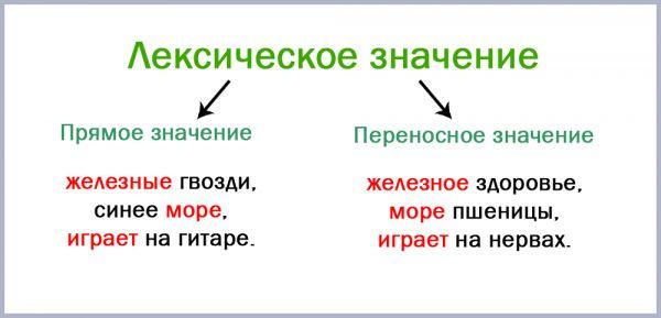Переносное значение слова: примеры. слова в прямом и переносном значении :: syl.ru