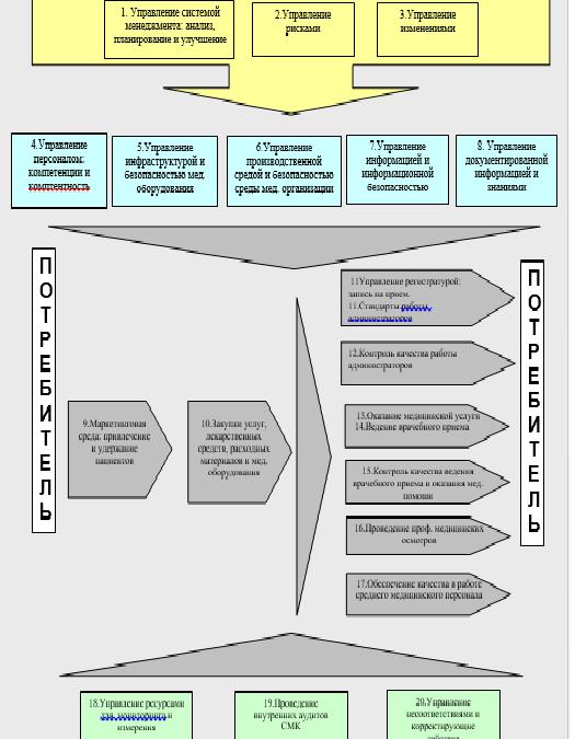 Система менеджмента качества (смк): понятие, принципы, цели