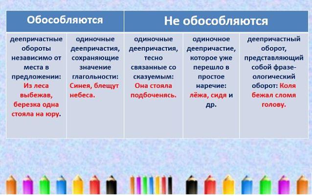Обособление определений – условия, таблица с примерами (8 класс, русский язык)