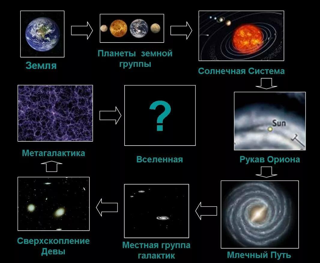 Звёздная эволюция — традиция
