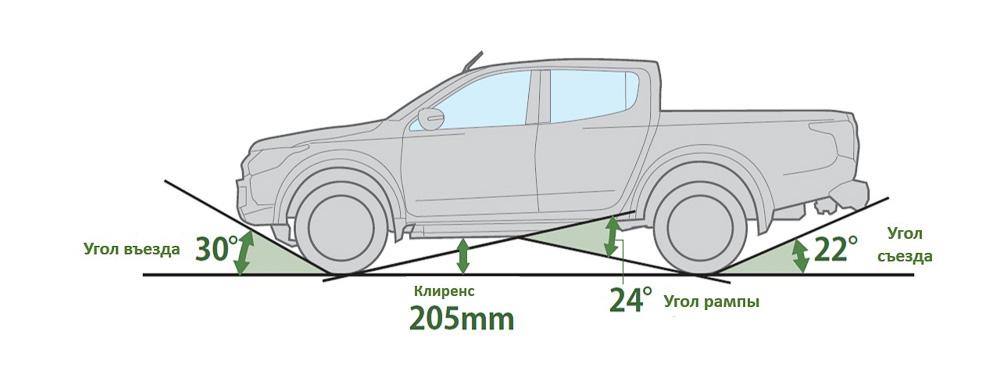 Легковые автомобили и внедорожники с высоким клиренсом + таблица
