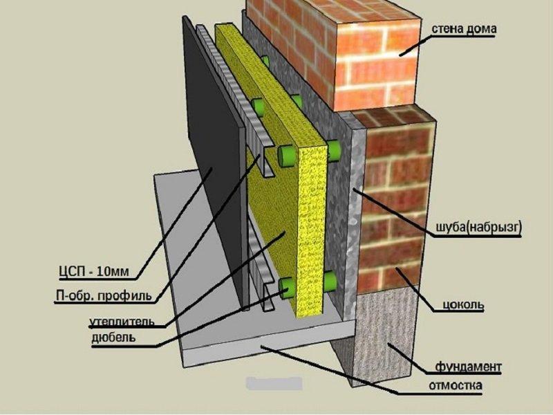 Цоколь это: что такое цоколь дома или здания, цокольная часть здания