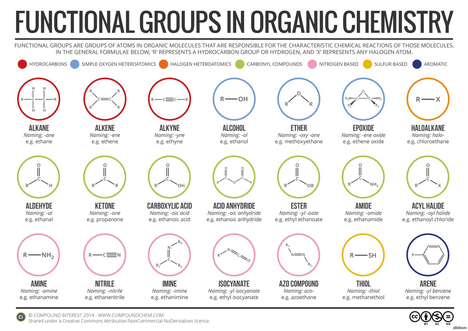 Функциональная группа - functional group