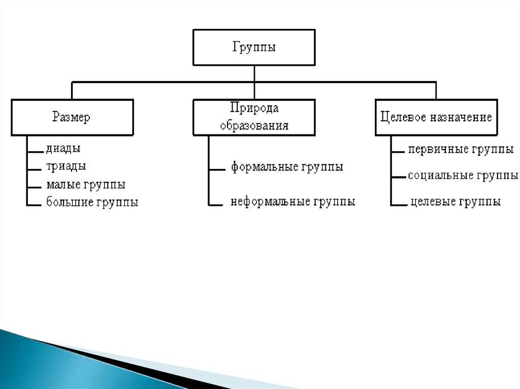Формальные группы