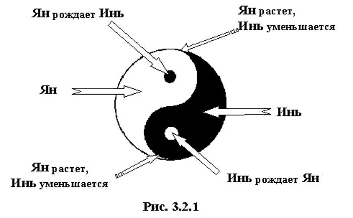 Инь янь - значение символа