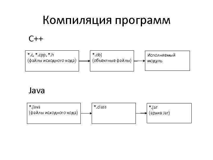 Ускорение сборки c и c++ проектов
