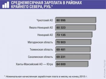 Как рассчитать районный коэффициент к заработной плате